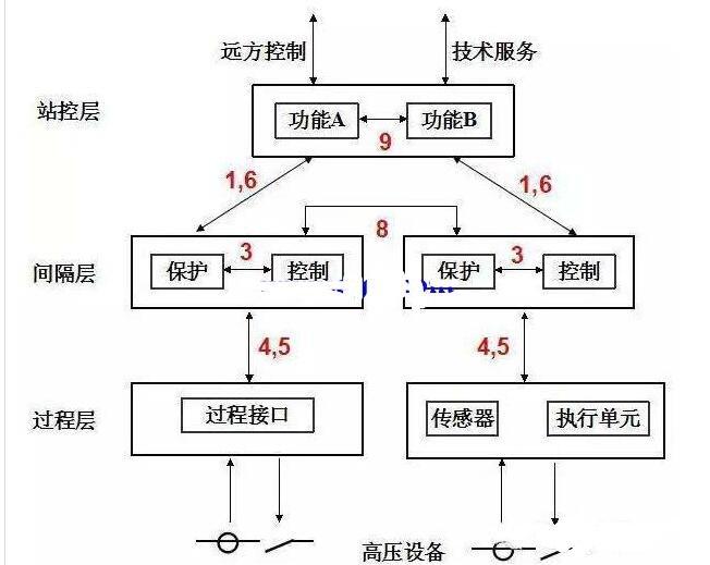 智能变◇电站的三层两网指的是什么