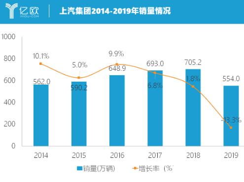 """上汽集团2019合资品牌全线折戟 经历了十个月的一路""""滑翔"""""""