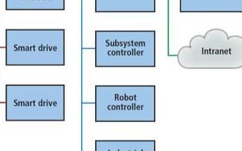 嵌入式视觉系统给制造业带来了什么益处