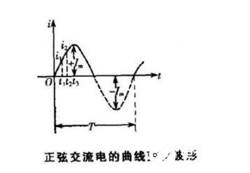 正弦交流电的表示方法