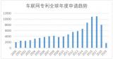 中国C-V2X车联网通信技术专利申请占比有52%