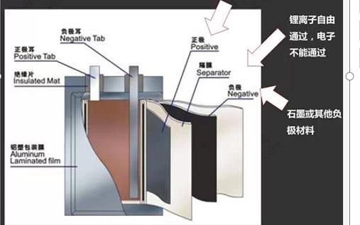 锂电池技术原理及应用等详细资料介绍