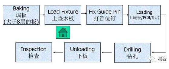 PCB板鉆孔的工藝流程以及故障解決方案