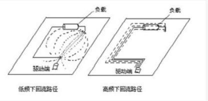 PCB疊層設計需要注意哪些問題