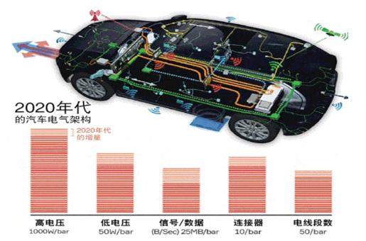 汽车电子架构下汽车线束新形态的