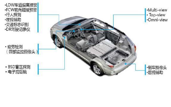 ADAS智能駕駛輔助系統的發展和市場格局與技術介紹及特點說明