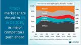 本季度小米可穿戴设备市场份额占27%,出货量达1...