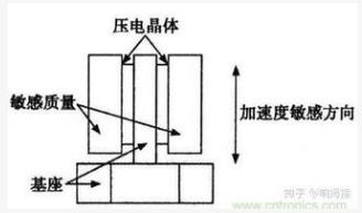 加速度传感器的工作原理解析