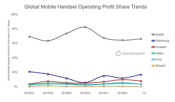 蘋果第三季度獨占66%的市場 蟬聯利潤冠軍