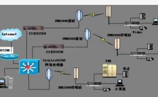 5GHz頻段操作的規范將促進無線接入系統行業的發展