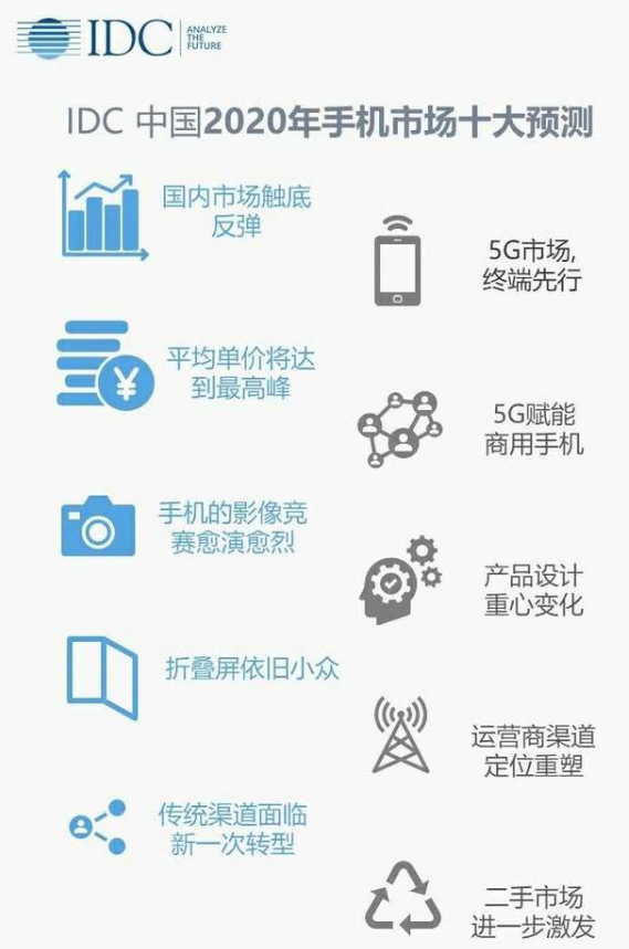 2020年中國智能手機市場的十大趨勢預測