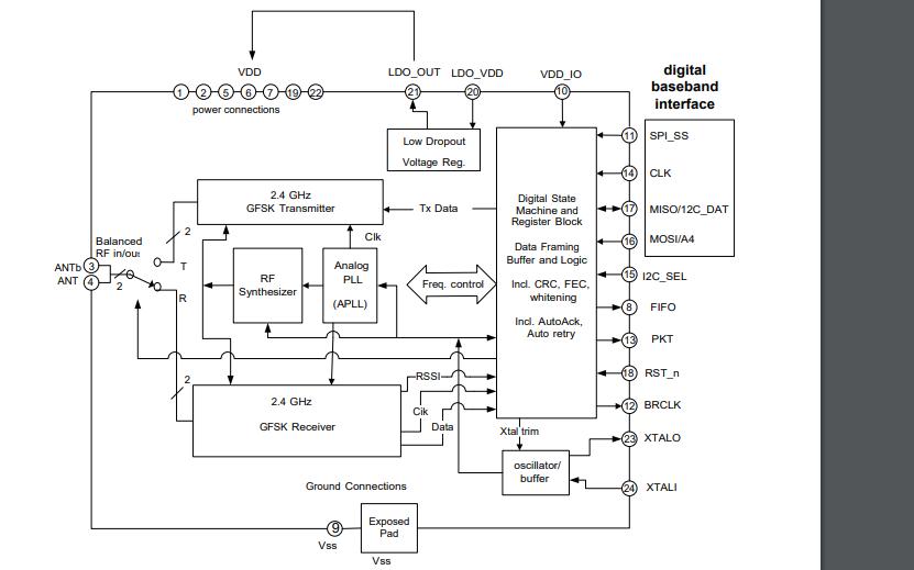 LT8900无线收发芯片的数据手册免费下载