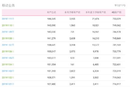 中国移动11月份运营数据公→布累计用户达到了9.46545亿户