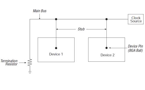 高速電路板的布板指南詳細資料說明