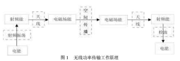 UHF RFID无源标签的芯片的供电来源是什么