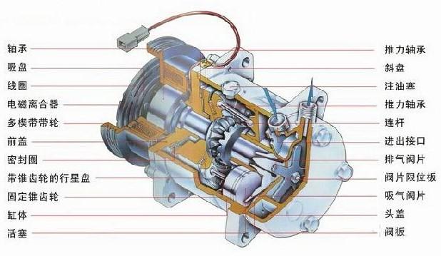 空調壓縮機的應用原理及結構組成