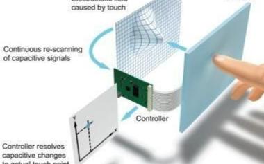 关于电容触摸〗屏的原理以及3D触控技�术解析