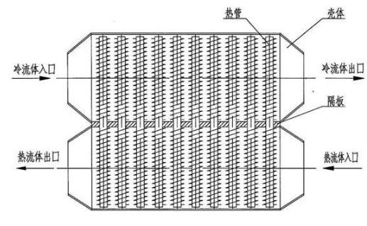 热管换热器的工作原理与结构特点