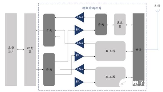 NRF21540 RF前端模块经过优化 扩展范围可达到16倍