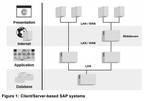 作为ABAP的工作负载分析详细资料说明