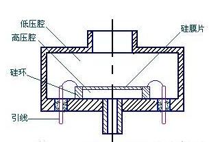 压阻式压力传感器的原理解析