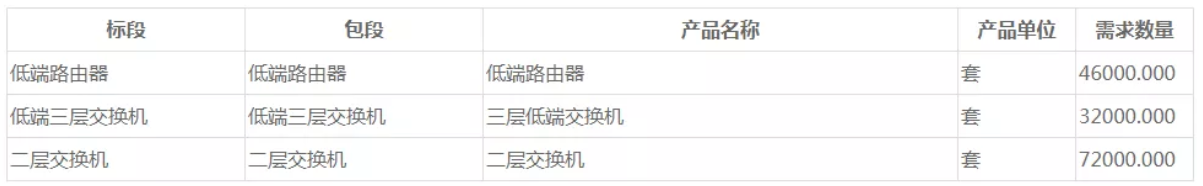 中国移动拟采购低端路由器和低端交换机规模共计15...