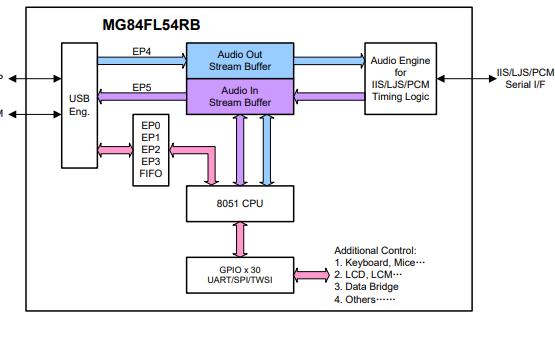 MG84FL54RB全速USB音频微控制器的数据手册免费下载