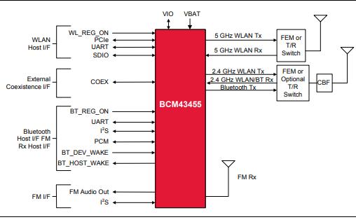 BCM43458组合芯片的数据手册免费下载
