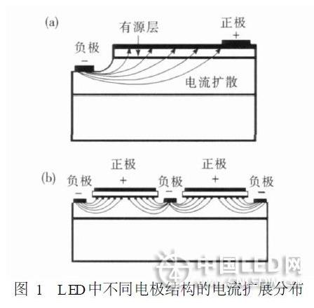 大功率LED路燈發光板的最佳設計方案