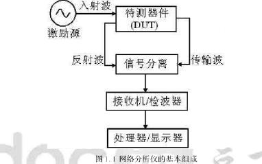 如何使用SOC設計實現智能射頻網絡分析儀詳細說明