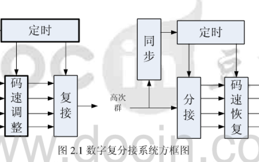 如何使用SDR设计实现自适应泛速率复分接及纠错编码