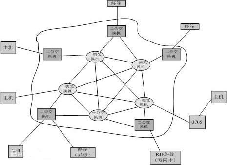分组交换的技术原理及应用特点介绍