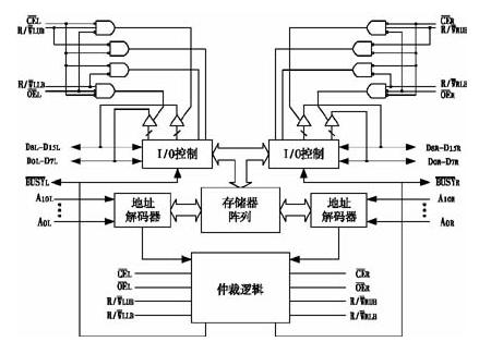 89C52单片机与双口RAM如何实现数据通信