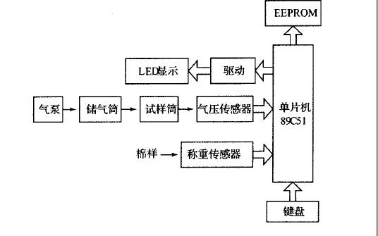 使用C8051F單片機設計實現氣流儀的詳細論文資料說明