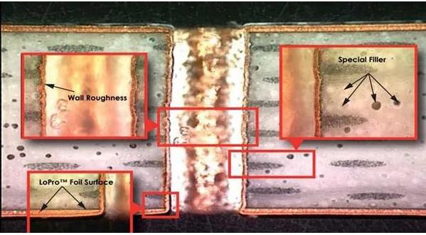 PCB电♂路板金属化过孔的性能测试