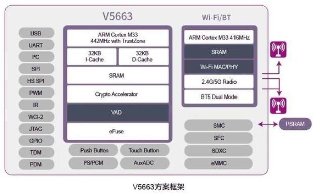 紫光展锐推出高性能高安全高集成AIoT解决方案――春藤V5663