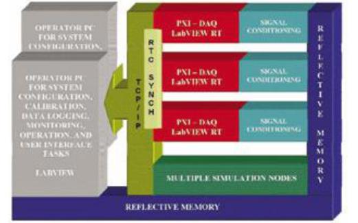 如何使用NIPXI和LabVIEW实现实时??榈挠行Ъ蚧布诨贩抡嫦低? />    </a> </div><div class=
