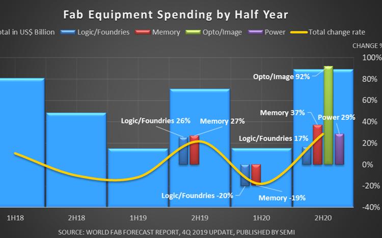 SEMI报告称,晶圆厂设备支出将在2019年下半年摆脱低迷