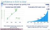 ASML下一代EUV光刻機堪稱史上最貴半導體設備 一臺就是12億元人民幣
