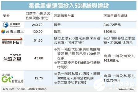 台湾5G频谱竞价400亿新台币大关,自由竞标已有...