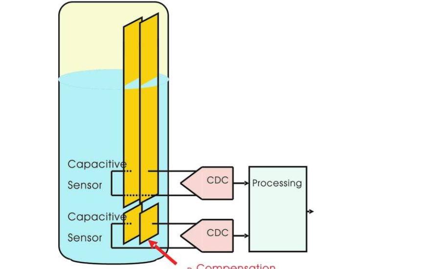 如何設計和制作一個電容式液位傳感器