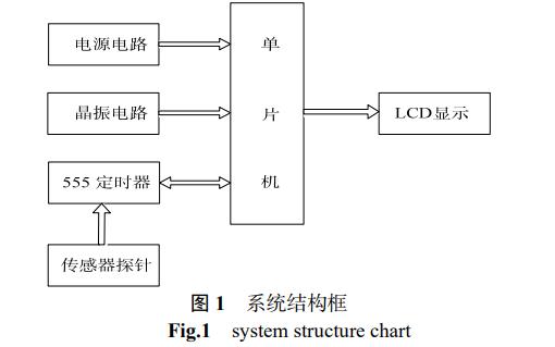 使用单片机设计电容式液位传感器的详细资料说明