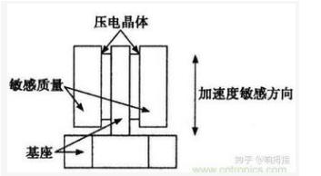 加速度传感器是怎样的工作原理