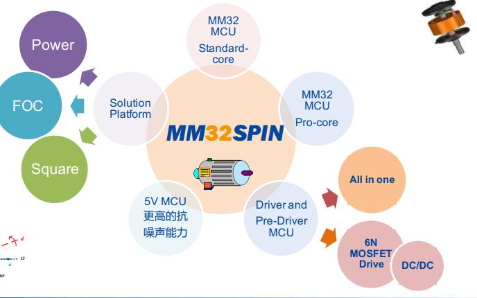 使用MM32SPIN平台实现BLDC应用与技术的发展详细介绍