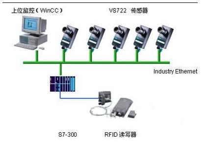 西门子机器视觉系统有哪一些类型