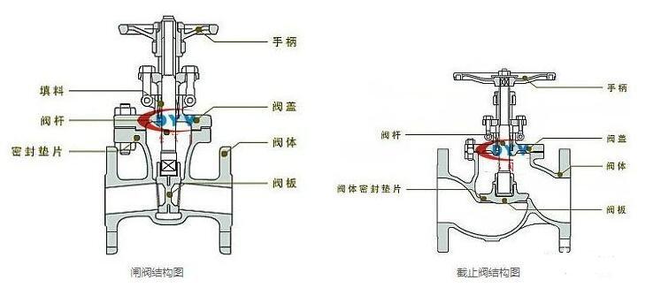 闸阀和截止阀的区别