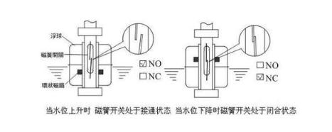 光電液位傳感器對比浮子開關的5個優點