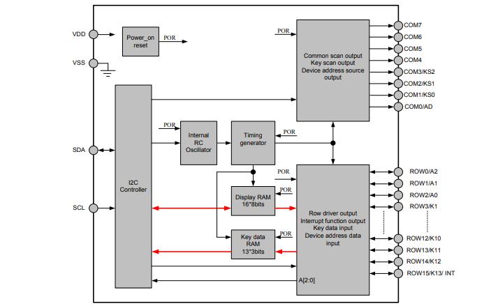 HT16K33 LED控制器驱动的数据手册免费下载