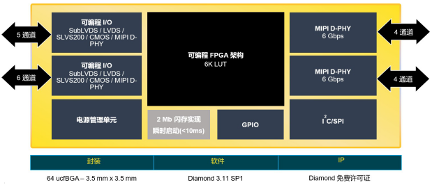 全新CrossLinkPlus FPGA 简化基...