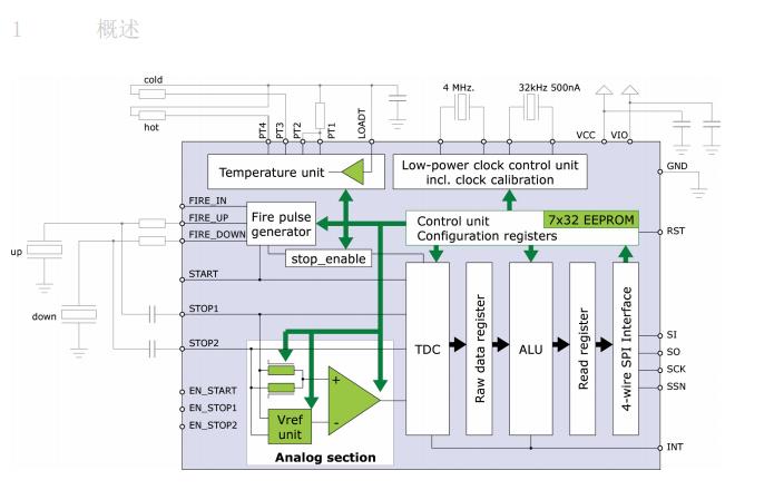TDC-GP22超声波热表水表特定双通道时间数字转换器的数据手册